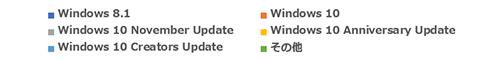 Windowsグラフ_項目