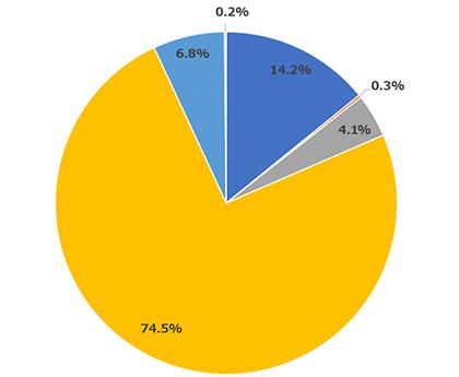 Windows画像_円グラフ