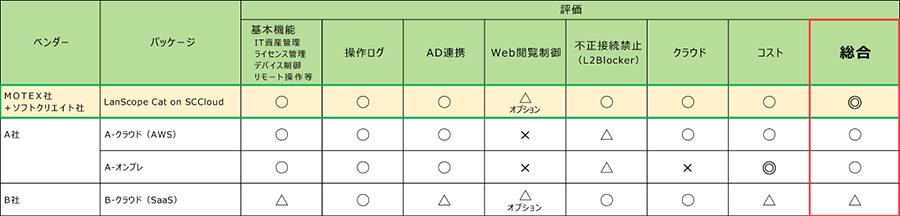 IT資産管理選定:最終評価表