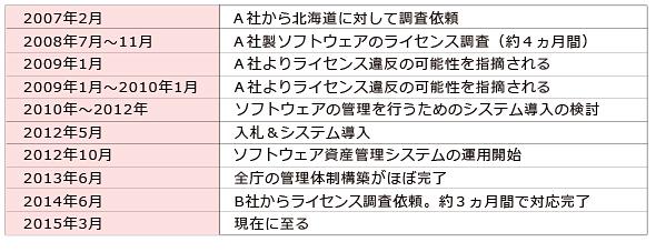 ライセンス調査対応 時系列表