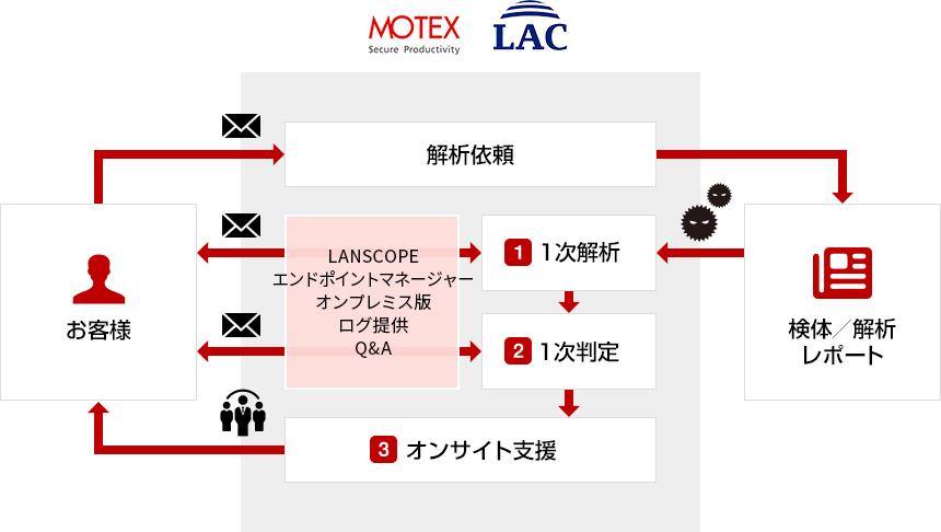インシデント マネジメント サービス|サービス|LanScope Cat