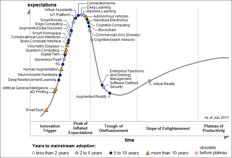 米Gartner 2017年版「Emerging Technologies Hype Cycle」