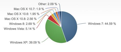 デスクトップOSシェアグラフ
