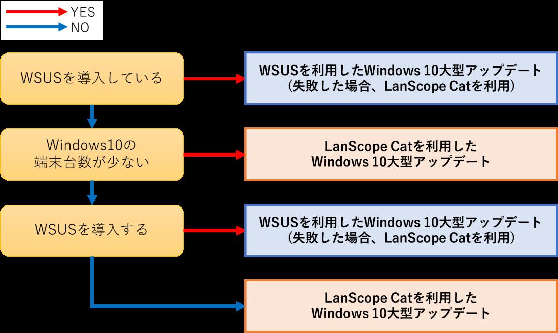 WSUSとLanScope Catの使い分け